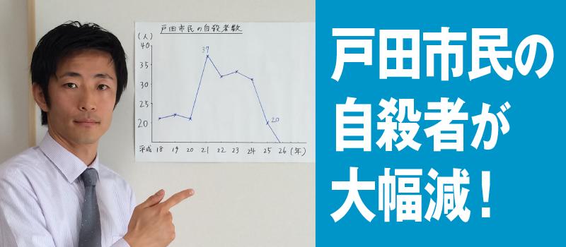 戸田市民の自殺者が大幅減!